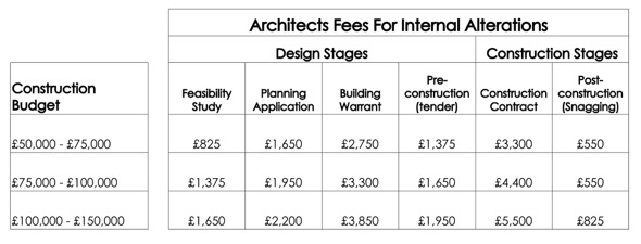 Architects fees architecture with a capital a for How to calculate interior design fees