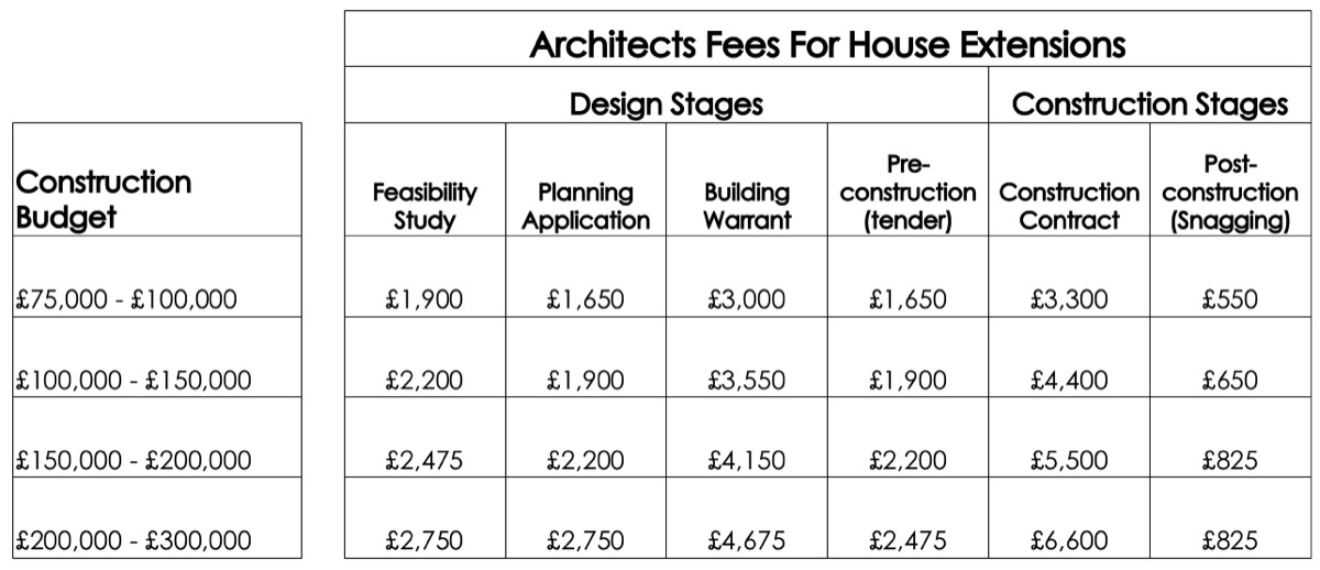 How Much Does an Architect Charge